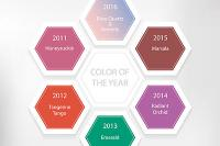 Kolory roku 2016, 2015, 2014, 2013, 2012, 2011 Pantone Colour Institute